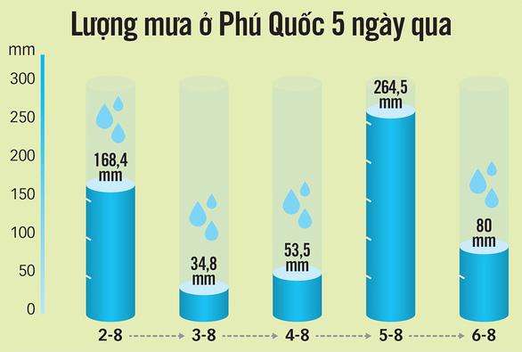 Phú Quốc thiệt hại hơn 68 tỉ đồng sau đợt ngập lịch sử - Ảnh 2.