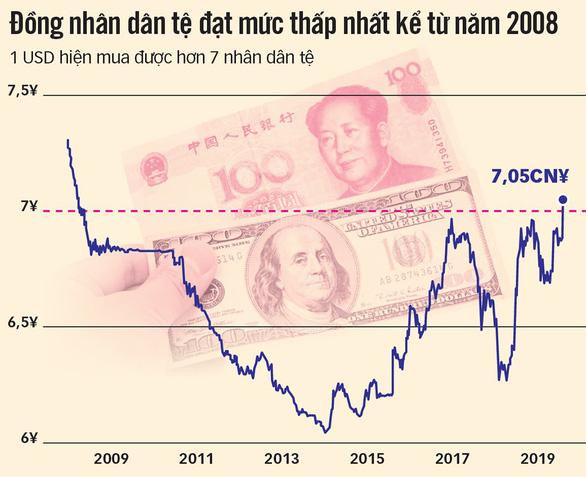 Nguy cơ chiến tranh tiền tệ Mỹ - Trung - Ảnh 2.
