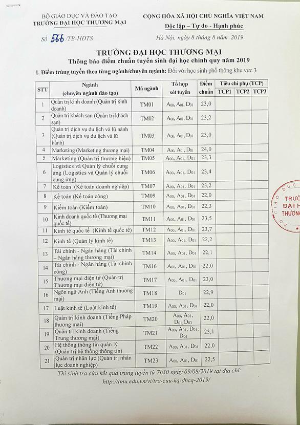 Điểm chuẩn trường ĐH thương mại: cao nhất 24 điểm - Ảnh 1.