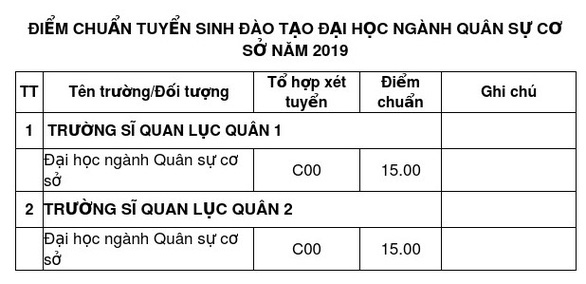 Các trường quân đội công bố điểm chuẩn đại học 2019 - Ảnh 4.