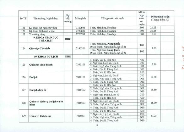 ĐH Huế: điểm chuẩn tăng từ 1-2 điểm so với năm ngoái - Ảnh 19.