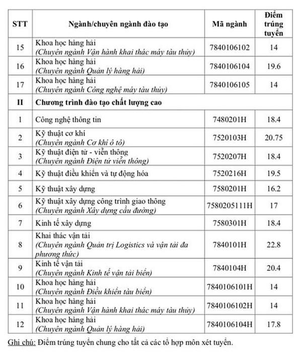 Điểm chuẩn ĐH Giao thông vận tải TP.HCM thấp nhất 14 điểm - Ảnh 3.