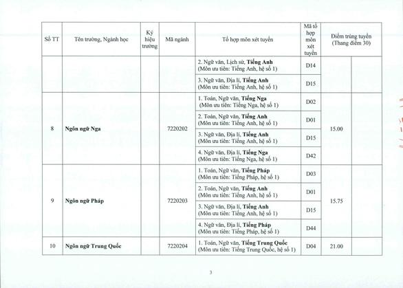 ĐH Huế: điểm chuẩn tăng từ 1-2 điểm so với năm ngoái - Ảnh 3.
