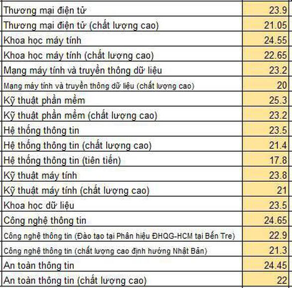 Điểm chuẩn ĐH Công nghệ thông tin TP.HCM 17,8 - 25,3 - Ảnh 1.