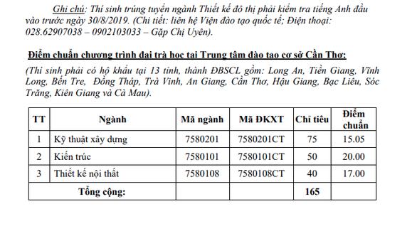 Điểm chuẩn ĐH Kiến trúc TP.HCM 15 đến 22,85 - Ảnh 4.