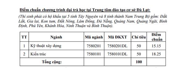 Điểm chuẩn ĐH Kiến trúc TP.HCM 15 đến 22,85 - Ảnh 5.