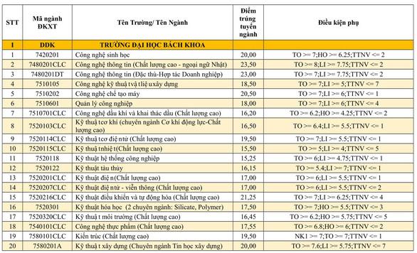 Danh sách trúng tuyển vào các trường thuộc Đại học Đà Nẵng - Ảnh 2.