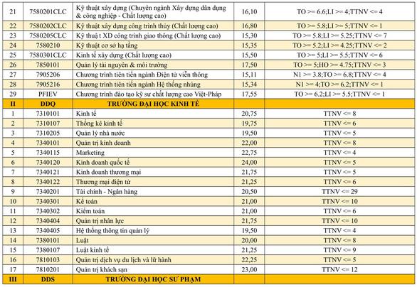 Danh sách trúng tuyển vào các trường thuộc Đại học Đà Nẵng - Ảnh 3.