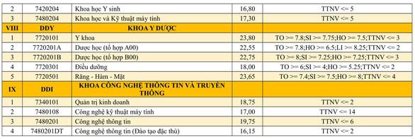 Danh sách trúng tuyển vào các trường thuộc Đại học Đà Nẵng - Ảnh 7.