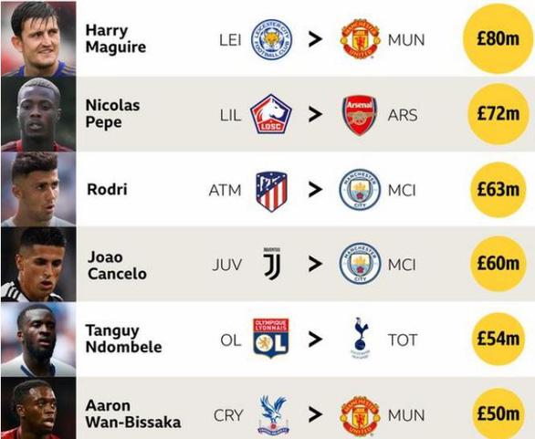 Premier League chi 1,41 tỉ bảng Anh để mua sắm cầu thủ - Ảnh 1.