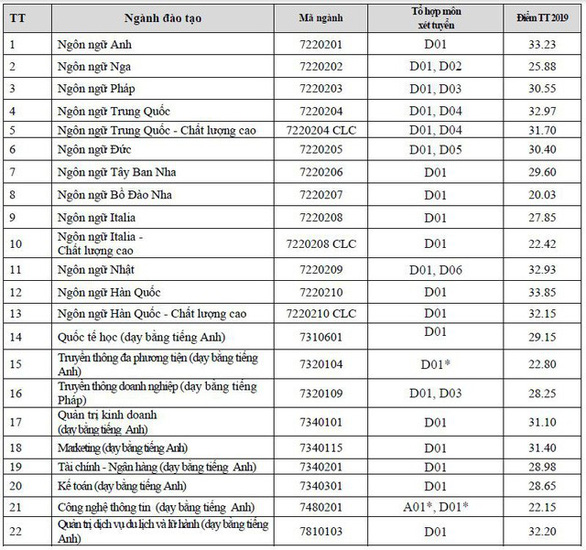 Điểm chuẩn Đại học Hà Nội: Cao nhất 33,85 - Ảnh 2.