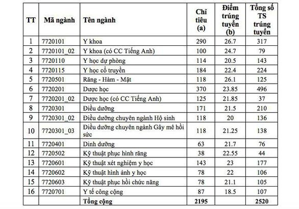 ĐH Y dược TP.HCM ngành y khoa điểm chuẩn cao nhất 26,7 - Ảnh 2.