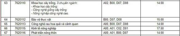 Điểm chuẩn Đại học Cần Thơ cao nhất 23,50 - Ảnh 4.