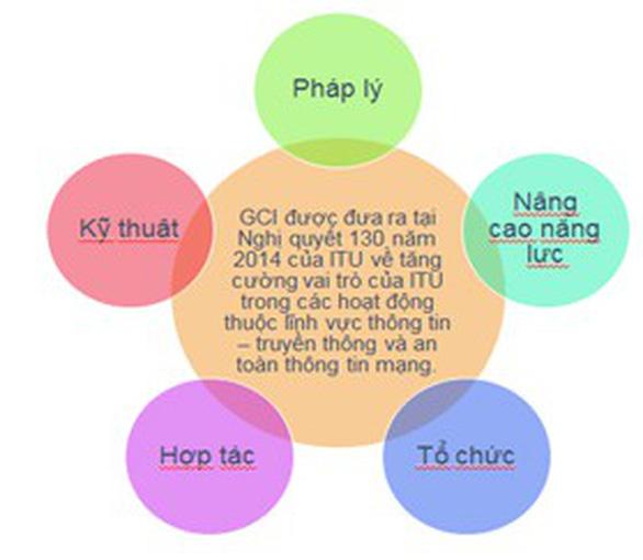Việt Nam tăng 50 bậc chỉ số an toàn thông tin - Ảnh 1.