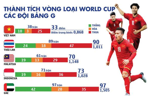 Việt Nam có thành tích vòng loại World Cup tệ nhất bảng G - Ảnh 1.