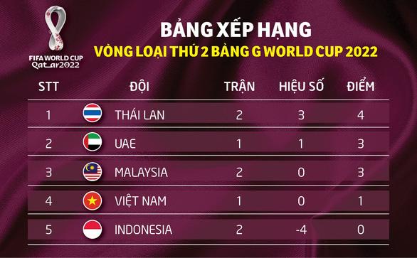 Bảng xếp hạng bảng G: Thái Lan dẫn đầu, Việt Nam đứng áp chót - Ảnh 1.