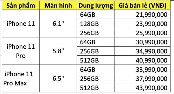 Nhà bán lẻ Việt Nam đã nhận 'đặt gạch' iPhone 11, giá rẻ nhất 21,99 triệu đồng - Ảnh 2.