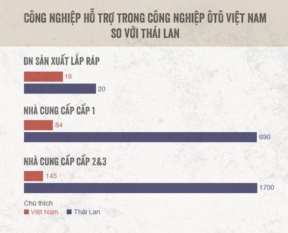 Công nghiệp hỗ trợ cho xe hơi Made in Vietnam tại sao không? - Ảnh 2.