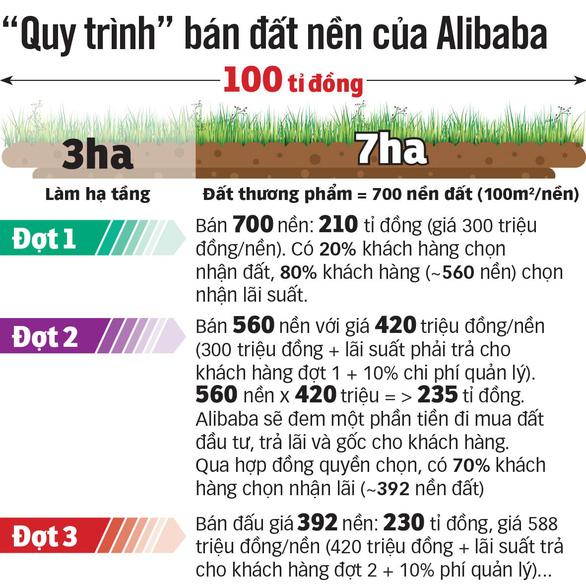 Dự án của địa ốc Alibaba ma đến mức nào?  - Ảnh 2.