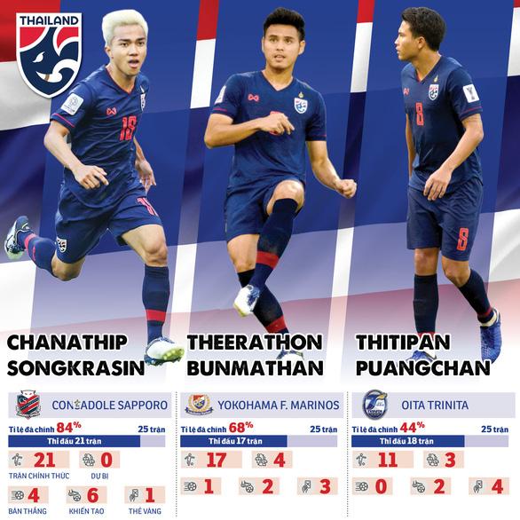 Phong độ của Chanathip và các cầu thủ Thái Lan tại Nhật Bản ra sao? - Ảnh 1.