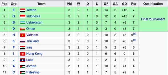 U16 Việt Nam không được vé vớt, lỡ hẹn chung kết U16 châu Á 2020 - Ảnh 3.