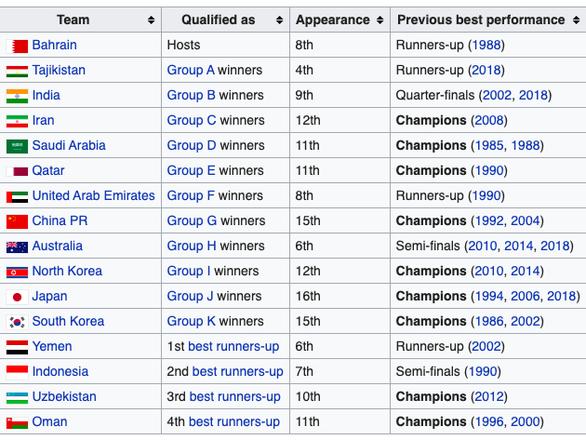 U16 Việt Nam không được vé vớt, lỡ hẹn chung kết U16 châu Á 2020 - Ảnh 4.