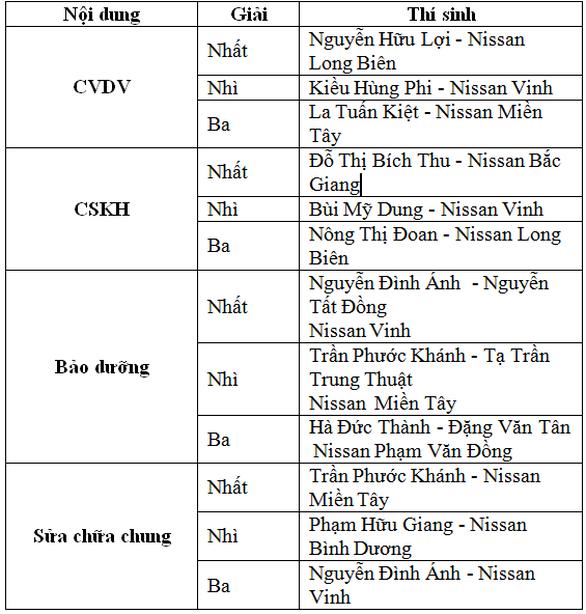 Nissan Việt Nam tổ chức Hội thi tay nghề năm 2019 - Ảnh 2.