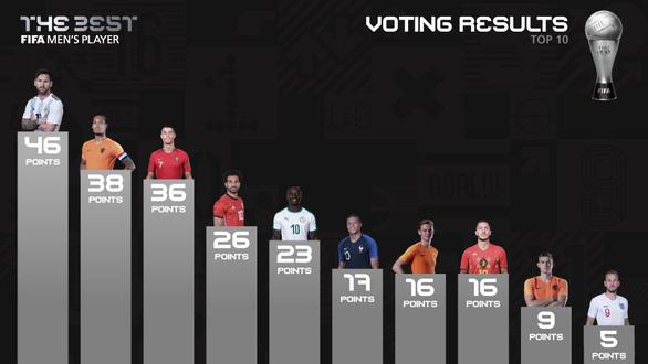 HLV Park Hang Seo bình chọn ai cho danh hiệu FIFA The Best? - Ảnh 1.
