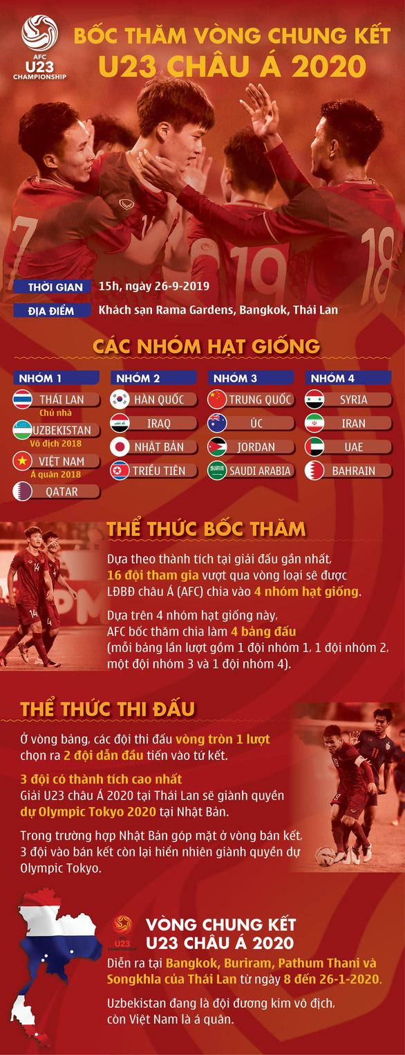 Bốc thăm U23 châu Á 2020: U23 Việt Nam rơi vào bảng đấu ông lớn? - Ảnh 2.