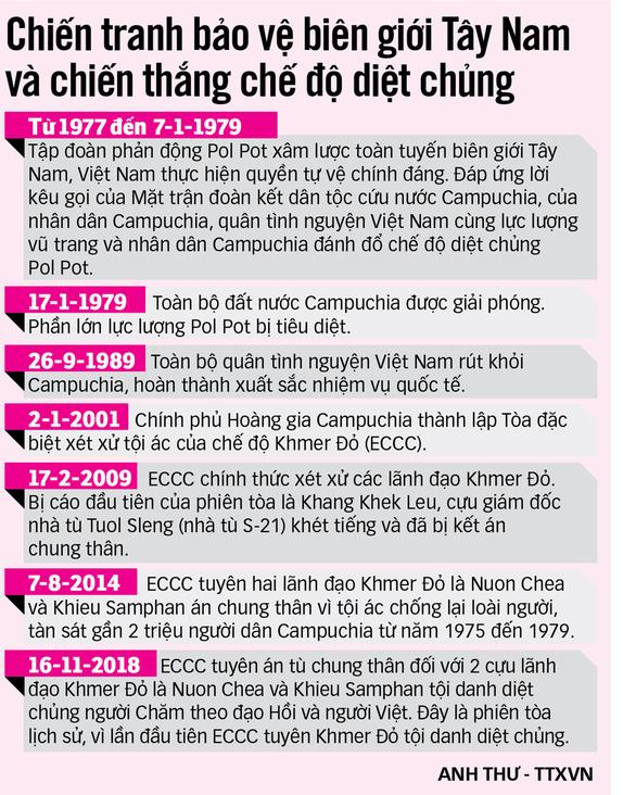 30 năm quân tình nguyện Việt Nam rút khỏi Campuchia: Không thể bôi đen sự thật - Ảnh 7.