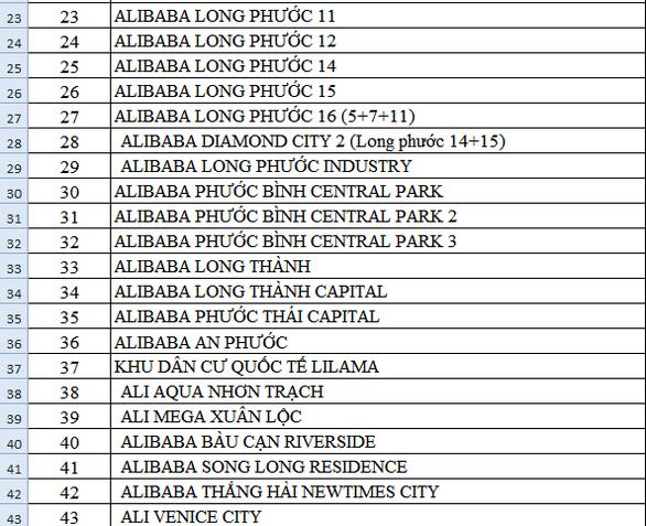 Công bố danh sách hơn 40 dự án ma của Công ty Alibaba - Ảnh 3.