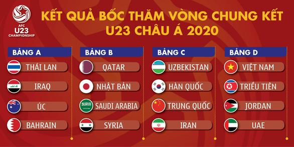 Báo Hàn tính tới chuyện chạm trán với U23 Việt Nam của ông Park - Ảnh 2.