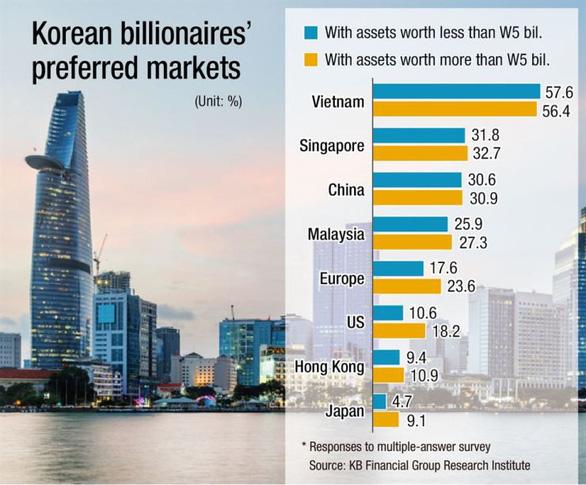 Giới tỉ phú Hàn Quốc ngắm nghía bất động sản Việt Nam - Ảnh 1.