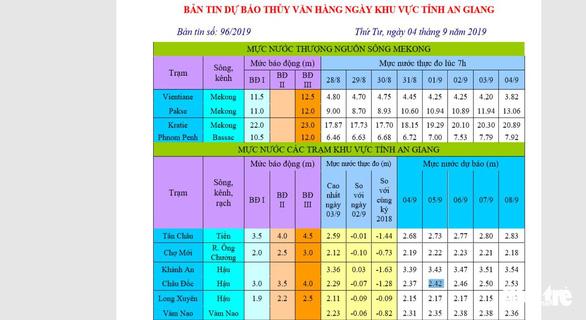 Mực nước đầu nguồn sông Cửu Long tiếp tục tăng do mưa bão - Ảnh 1.