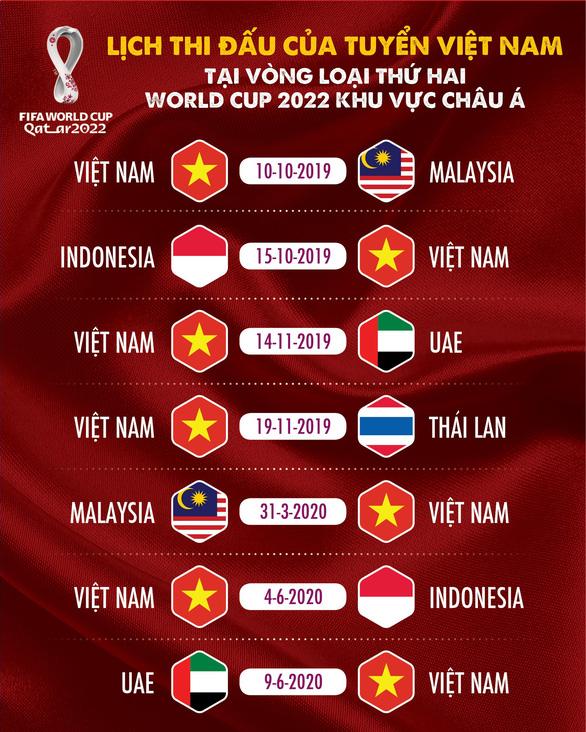 Lịch thi đấu các trận tiếp theo của Việt Nam ở vòng loại World Cup 2022 - Ảnh 1.
