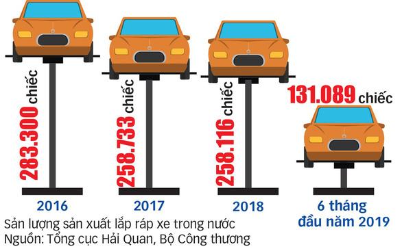 Cơ hội cuối cho công nghiệp ôtô Việt Nam? - Kỳ 1: Hụt hơi vì xe nhập khẩu - Ảnh 2.