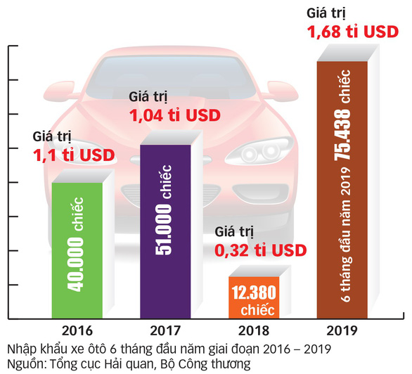 Cơ hội cuối cho công nghiệp ôtô Việt Nam? - Kỳ 1: Hụt hơi vì xe nhập khẩu - Ảnh 4.