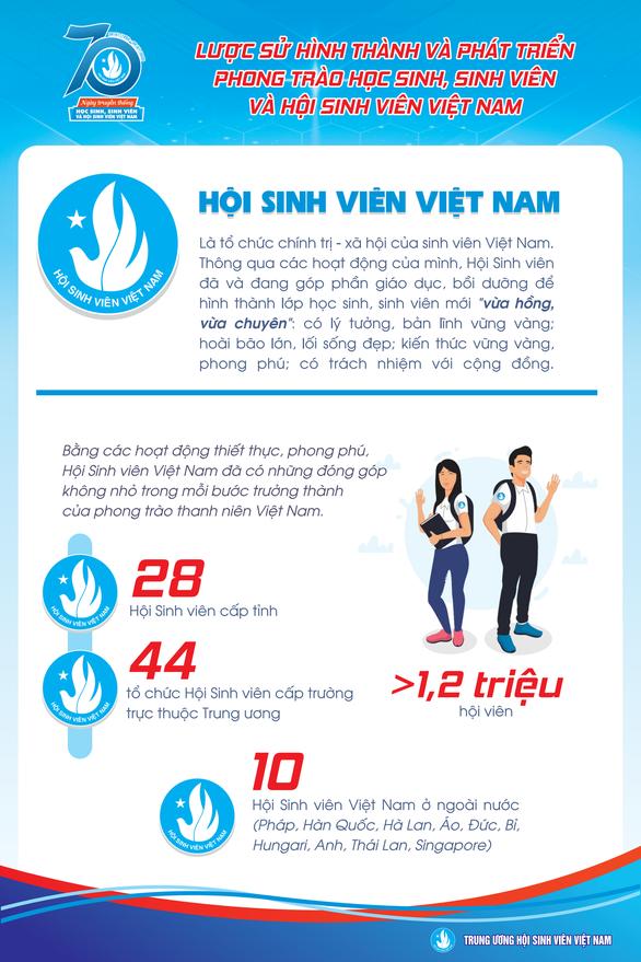 70 năm sinh viên Việt Nam khẳng định những hoài bão, hành động đẹp đẽ  - Ảnh 1.