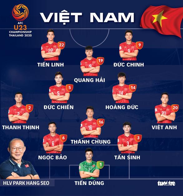 U23 Việt Nam hòa UAE ở trận ra quân Giải U23 châu Á 2020 - Ảnh 3.