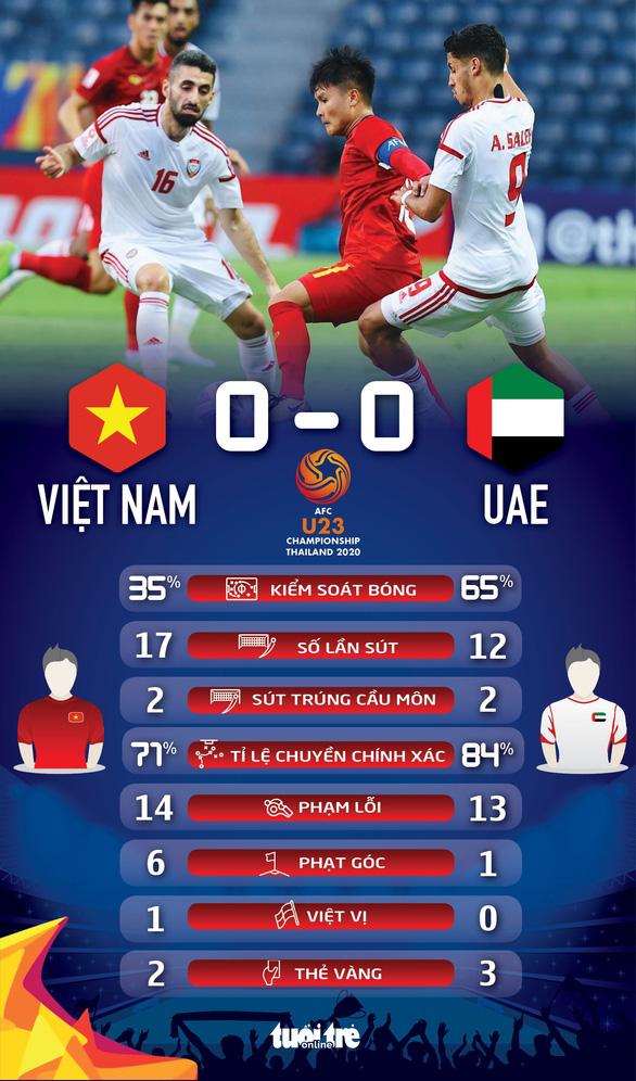 U23 Việt Nam hòa UAE ở trận ra quân Giải U23 châu Á 2020 - Ảnh 2.