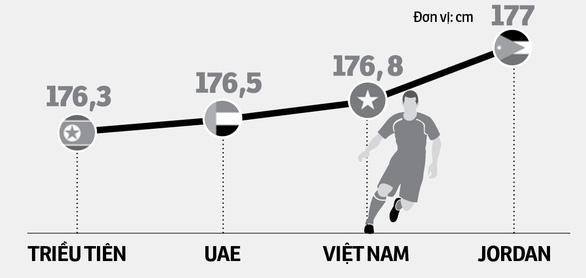 Chuyên gia dự báo U23 Việt Nam sẽ có điểm hoặc thắng sát nút - Ảnh 1.