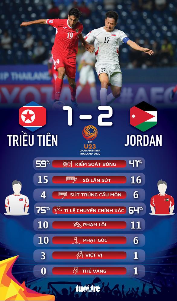 Thắng Triều Tiên, U23 Jordan mạnh đến mức nào? - Ảnh 2.