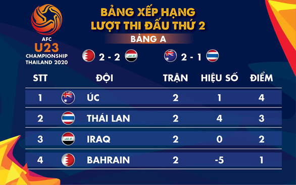 Bảng A Giải U23 châu Á 2020: U23 Úc đẩy Thái xuống thứ 2 - Ảnh 1.