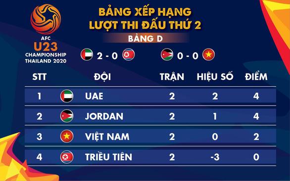 Hòa U23 Jordan 0-0, cửa nào để Việt Nam đi tiếp? - Ảnh 2.