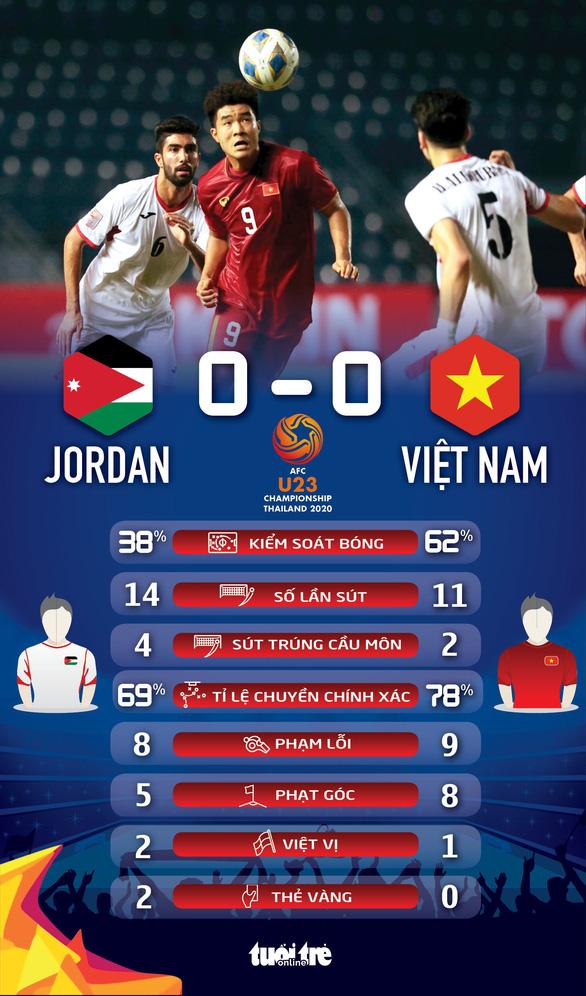 U23 Việt Nam hòa Jordan, chờ đấu Triều Tiên để tranh vé đi tiếp - Ảnh 2.