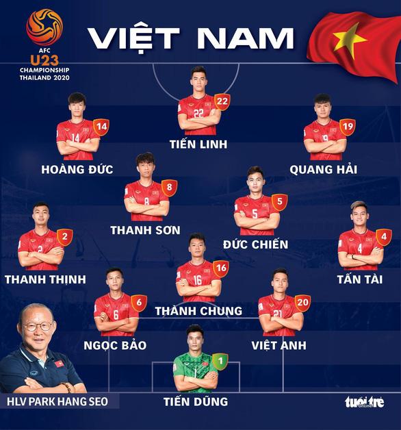 Đội hình xuất phát của U23 Việt Nam: Thanh Sơn, Tấn Tài thay Tấn Sinh, Hà Đức Chinh - Ảnh 1.