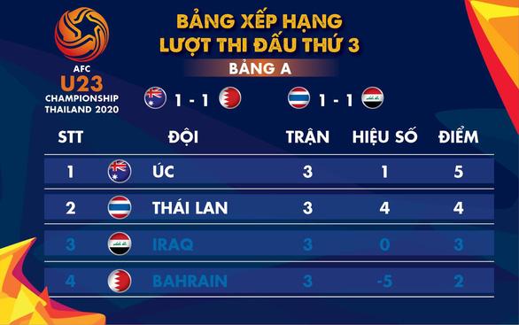 Chung cuộc bảng A Giải U23 châu Á 2020: Úc nhất, Thái Lan nhì - Ảnh 1.