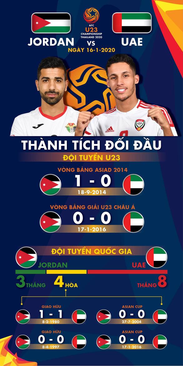 Lịch sử ủng hộ U23 Việt Nam: U23 Jordan và UAE hiếm khi hòa có bàn thắng - Ảnh 1.