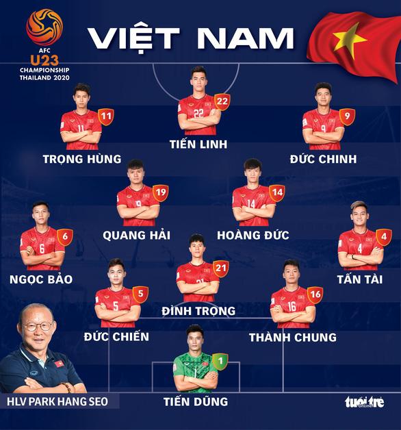 Đội hình U23 Việt Nam gặp Triều Tiên: Tiến Linh, Đức Chinh và Trọng Hùng đá chính - Ảnh 2.