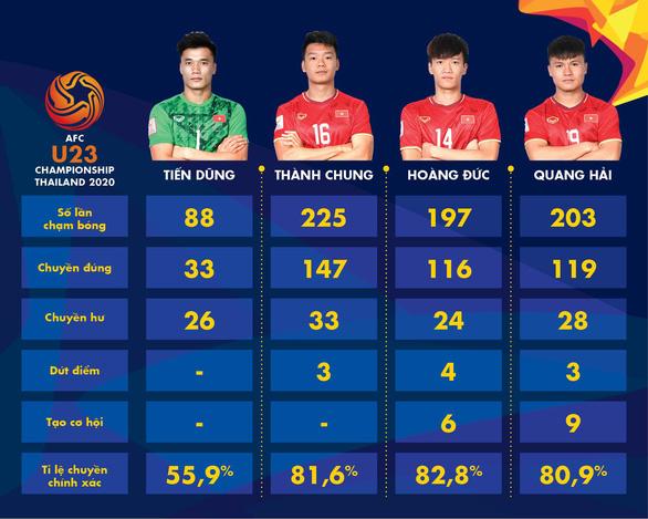 Quang Hải- Hoàng Đức chơi ấn tượng nhất tại VCK U23 châu Á 2020 - Ảnh 1.